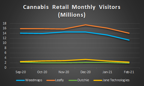 Dutchie's Consolidating Retail Software – How this affects SSPK, KERN, HLIX, and others.